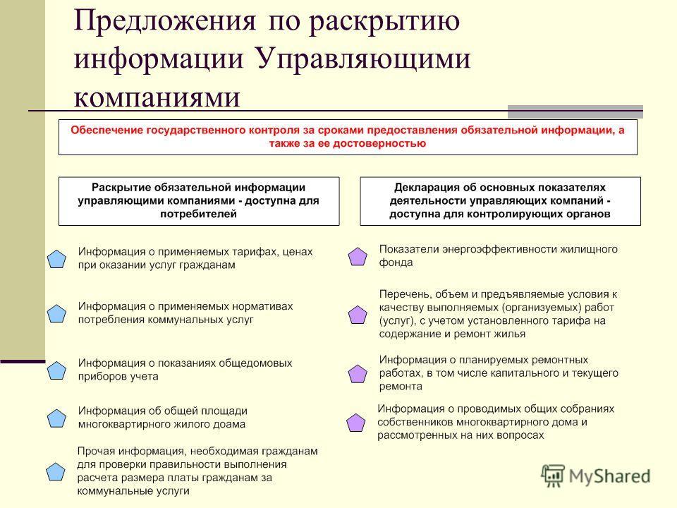 Предложения по раскрытию информации Управляющими компаниями