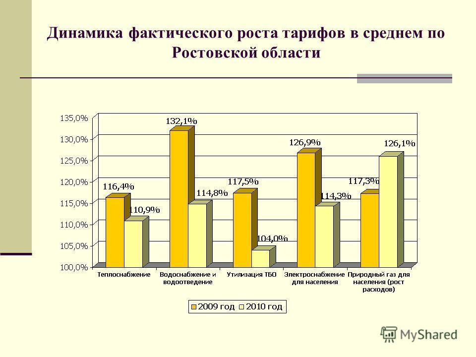 Динамика фактического роста тарифов в среднем по Ростовской области