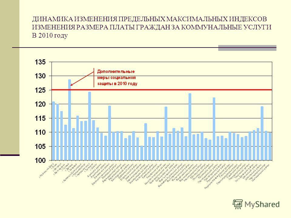 ДИНАМИКА ИЗМЕНЕНИЯ ПРЕДЕЛЬНЫХ МАКСИМАЛЬНЫХ ИНДЕКСОВ ИЗМЕНЕНИЯ РАЗМЕРА ПЛАТЫ ГРАЖДАН ЗА КОММУНАЛЬНЫЕ УСЛУГИ В 2010 году