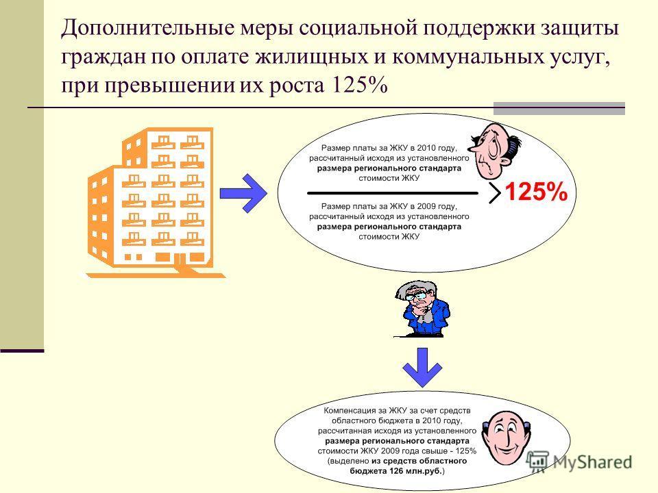 Дополнительные меры социальной поддержки защиты граждан по оплате жилищных и коммунальных услуг, при превышении их роста 125%