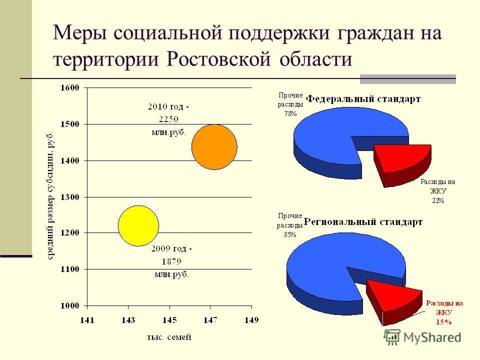 Меры социальной поддержки граждан на территории Ростовской области