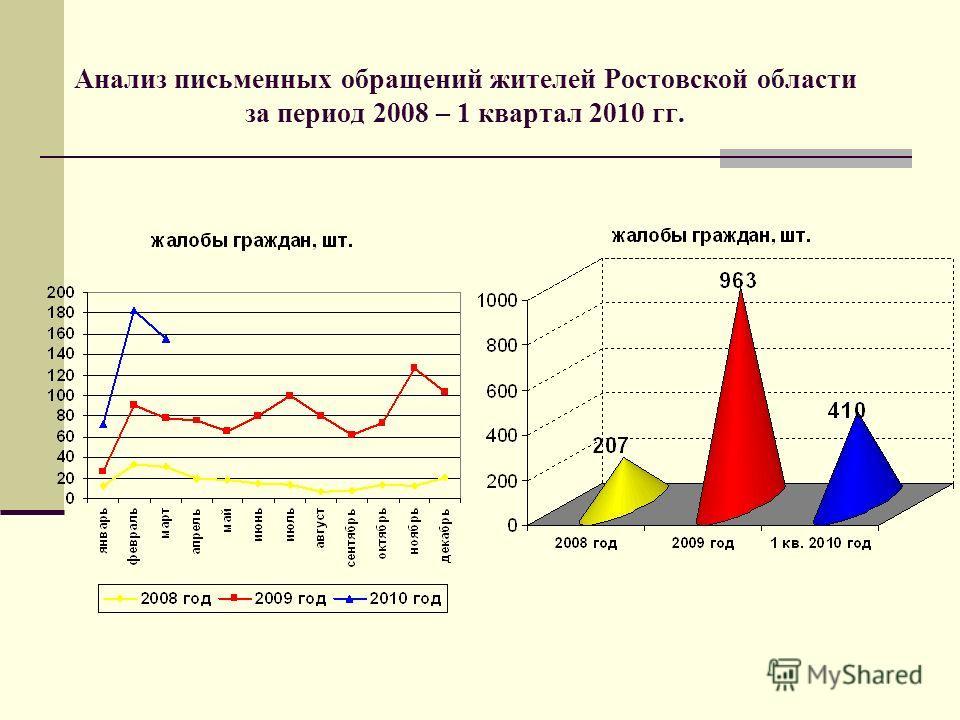 Анализ письменных обращений жителей Ростовской области за период 2008 – 1 квартал 2010 гг.
