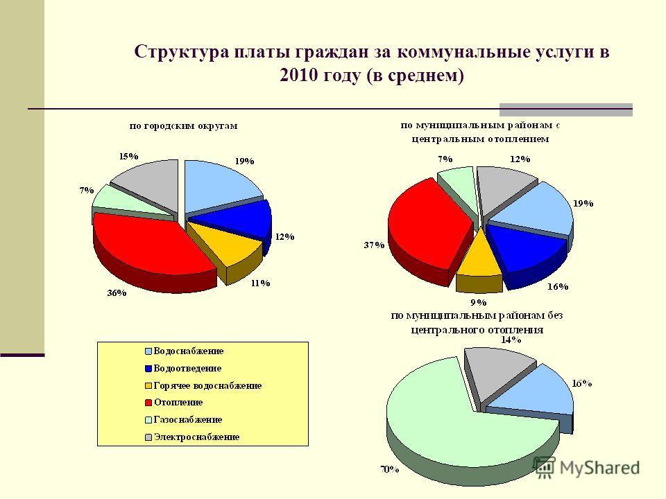 Структура платы граждан за коммунальные услуги в 2010 году (в среднем)