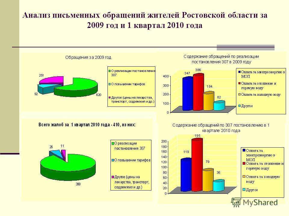 Анализ письменных обращений жителей Ростовской области за 2009 год и 1 квартал 2010 года