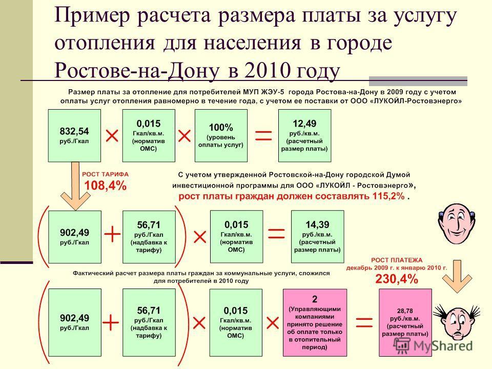 Пример расчета размера платы за услугу отопления для населения в городе Ростове-на-Дону в 2010 году