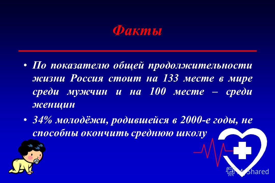 По показателю общей продолжительности жизни Россия стоит на 133 месте в мире среди мужчин и на 100 месте – среди женщин 34% молодёжи, родившейся в 2000-е годы, не способны окончить среднюю школу