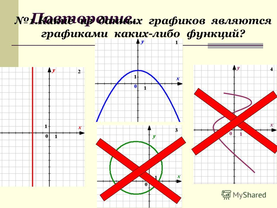 Тест по теме «Функции и графики».