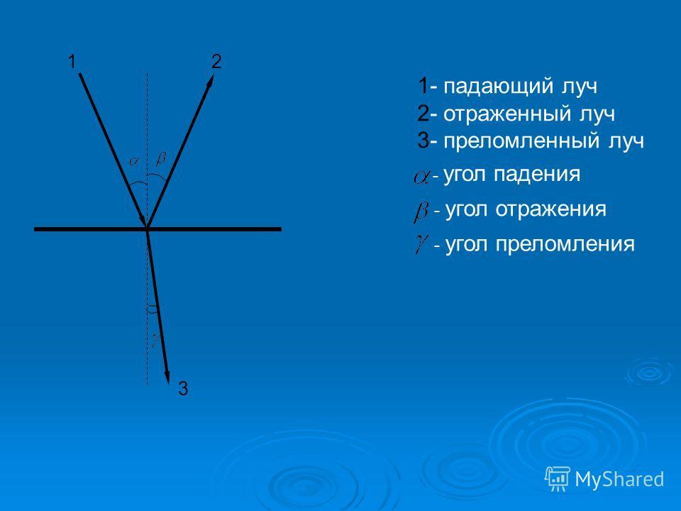 1 2 3 1- падающий луч 2- отраженный луч 3- преломленный луч - угол падения - угол отражения - угол преломления