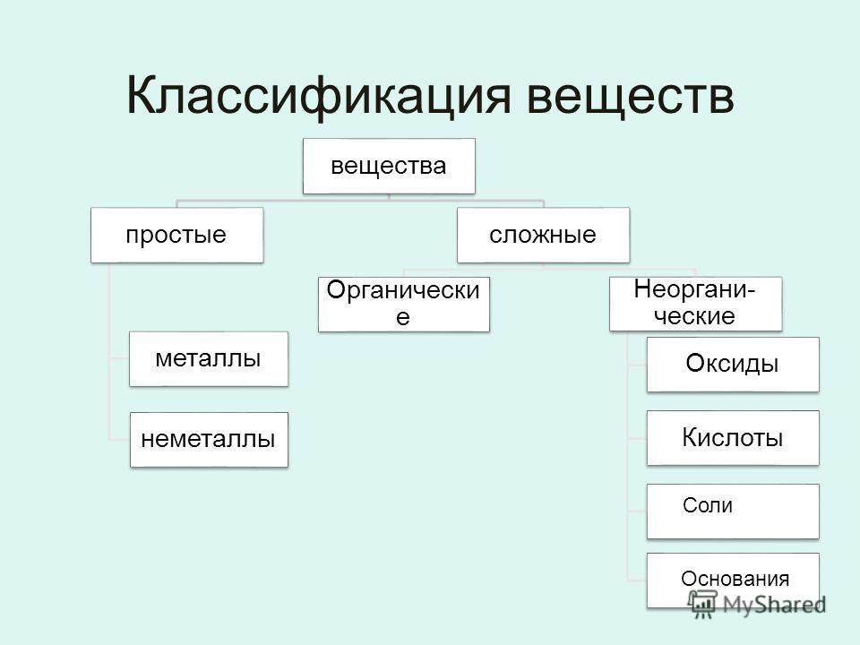 Классификация веществ вещества простые металлы неметаллы сложные Органически е Неоргани- ческие Оксиды Кислоты Соли Основания