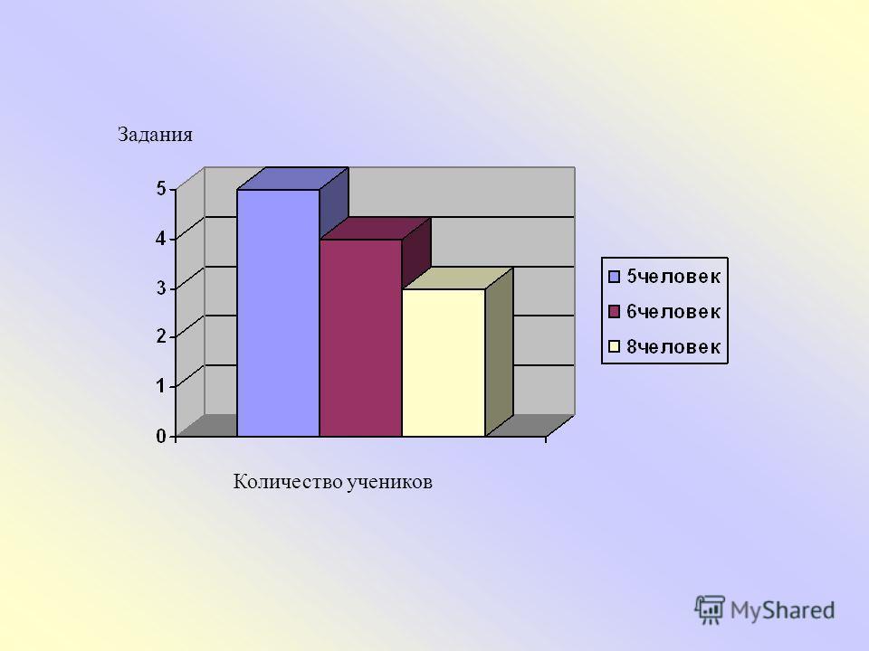 Задания Количество учеников