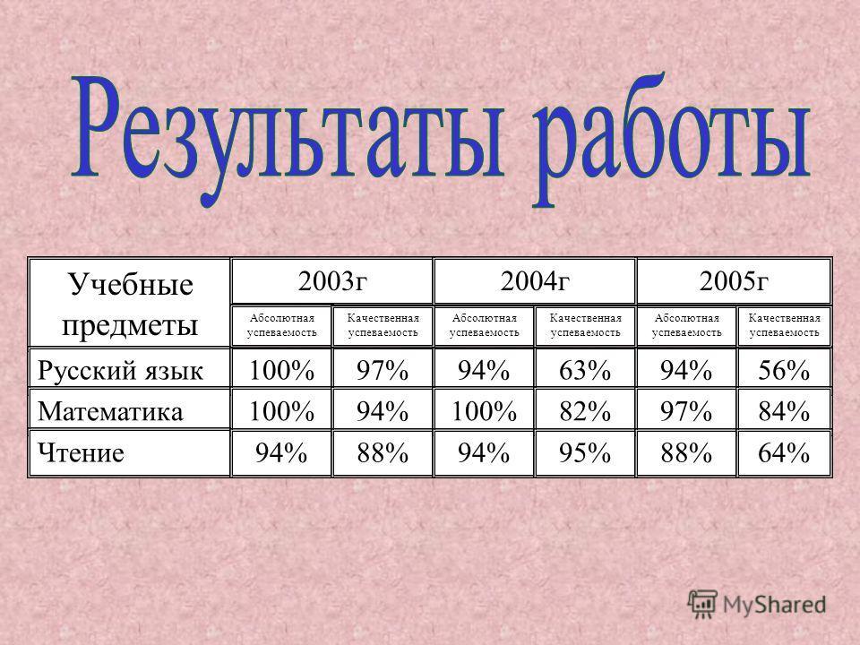 Учебные предметы Русский язык Математика Чтение 2003г2005г 100%97% 2004г 94%63%94%56% 100% 94% 88% 100% 94% 82% 95% 97% 88% Абсолютная успеваемость 84% 64% Абсолютная успеваемость Качественная успеваемость