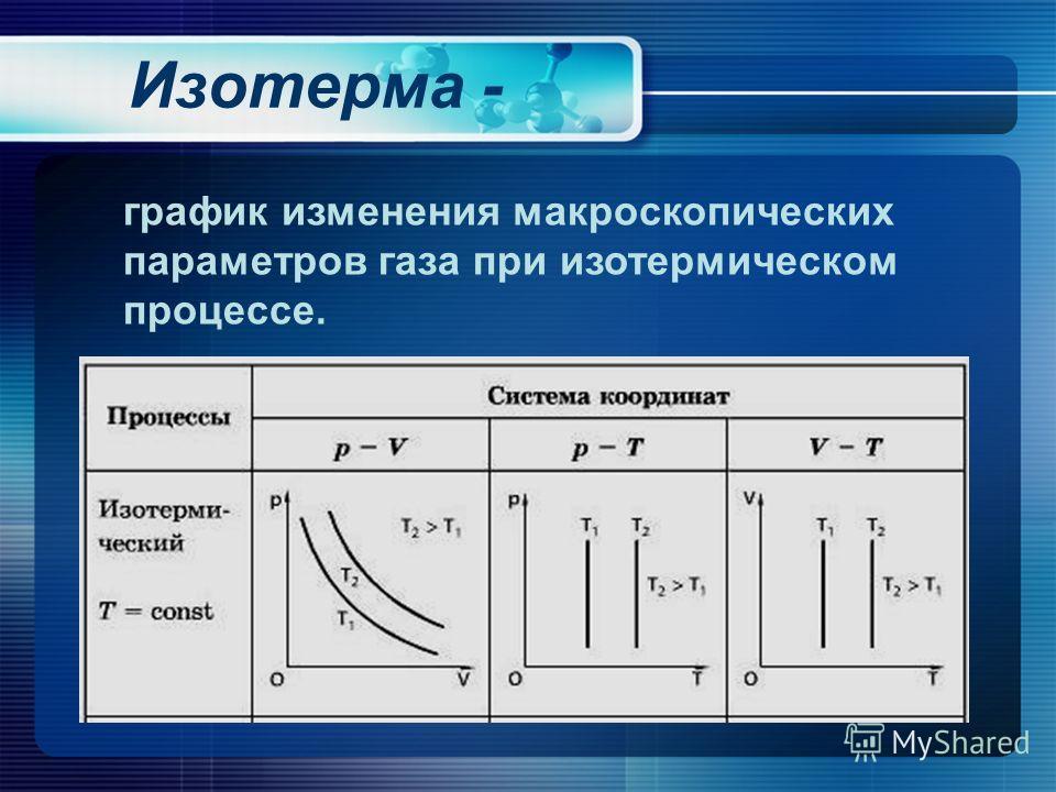 Изотерма - график изменения макроскопических параметров газа при изотермическом процессе.