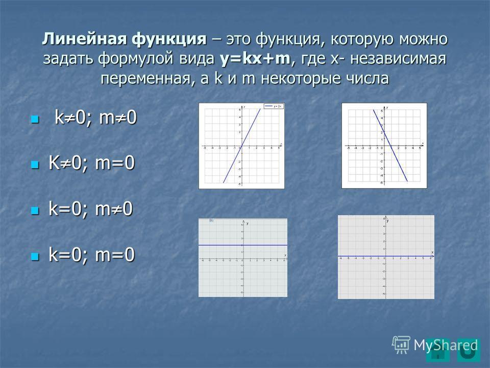 Линейная функция – это функция, которую можно задать формулой вида y=kx+m, где x- независимая переменная, а k и m некоторые числа k k0; m0 K0; m=0 k=0; m0 k=0; m=0