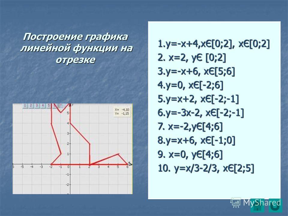 Построение графика линейной функции на отрезке 1.у=-х+4,хЄ[0;2], хЄ[0;2] 1.у=-х+4,хЄ[0;2], хЄ[0;2] 2. х=2, уЄ [0;2] 2. х=2, уЄ [0;2] 3.у=-х+6, хЄ[5;6] 3.у=-х+6, хЄ[5;6] 4.у=0, хЄ[-2;6] 4.у=0, хЄ[-2;6] 5.у=х+2, хЄ[-2;-1] 5.у=х+2, хЄ[-2;-1] 6.у=-3х-2,