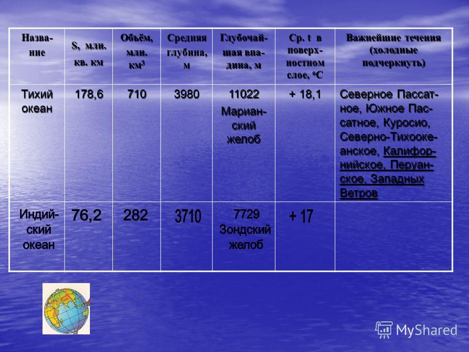 Назва-ние S, млн. кв. км Объём, млн. км 3 Средняя глубина, м Глубочай- шая впа- дина, м Ср. t в поверх- ностном слое, о С Важнейшие течения (холодные подчеркнуть) Тихий океан 178,6710398011022 Мариан- ский желоб + 18,1 Северное Пассат- ное, Южное Пас