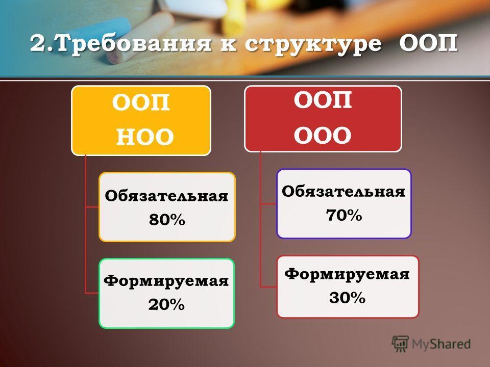 ООП НОО Обязательная 80% Формируемая 20% ООП ООО Обязательная 70% Формируемая 30% 2.Требования к структуре ООП
