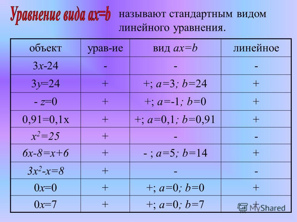 называют стандартным видом линейного уравнения. объектурав-иевид ax=bлинейное 3x-24--- 3y=24++; а=3; b=24+ - z=0++; а=-1; b=0+ 0,91=0,1x++; а=0,1; b=0,91+ x 2 =25+-- 6x-8=x+6+- ; а=5; b=14+ 3x 2 -x=8+-- 0x=0++; а=0; b=0+ 0x=7++; а=0; b=7+