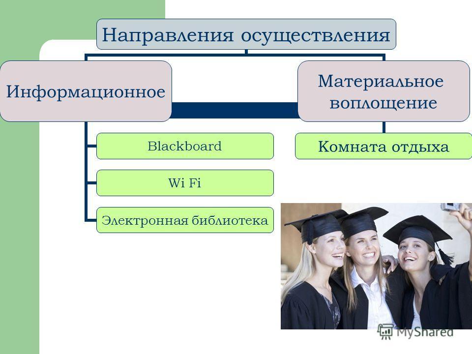 Направления осуществления Информационно е Blackboard Wi Fi Электронная библиотека Материальное воплощение Комната отдыха