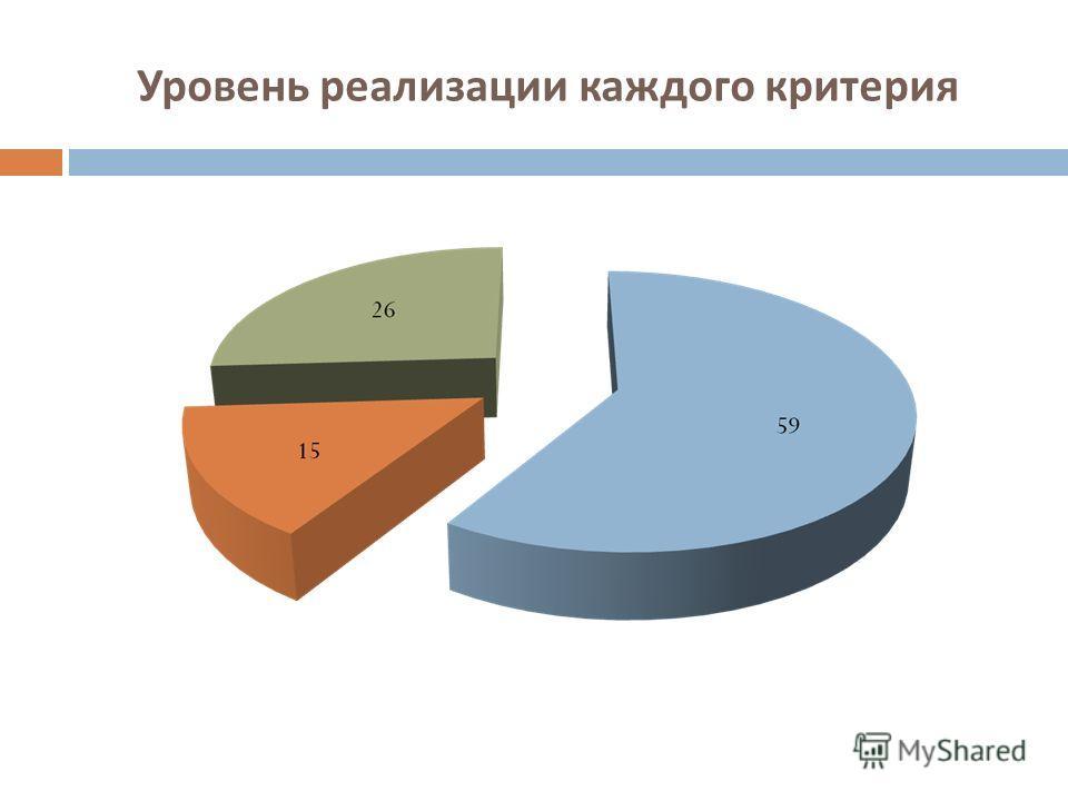 Уровень реализации каждого критерия