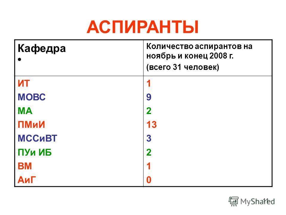 11 АСПИРАНТЫ Кафедра Количество аспирантов на ноябрь и конец 2008 г. (всего 31 человек) ИТ МОВС МА ПМиИ МССиВТ ПУи ИБ ВМ АиГ 1 9 2 13 3 2 1 0