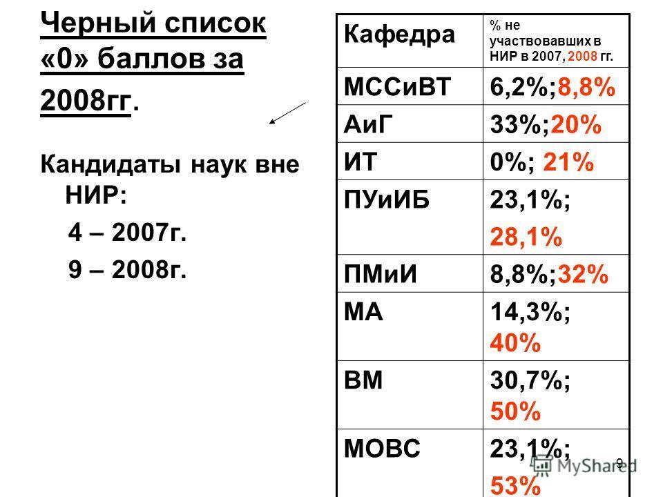 9 Черный список «0» баллов за 2008гг. Кандидаты наук вне НИР: 4 – 2007г. 9 – 2008г. Кафедра % не участвовавших в НИР в 2007, 2008 гг. МССиВТ6,2%;8,8% АиГ33%;20% ИТ0%; 21% ПУиИБ23,1%; 28,1% ПМиИ8,8%;32% МА14,3%; 40% ВМ30,7%; 50% МОВС23,1%; 53%