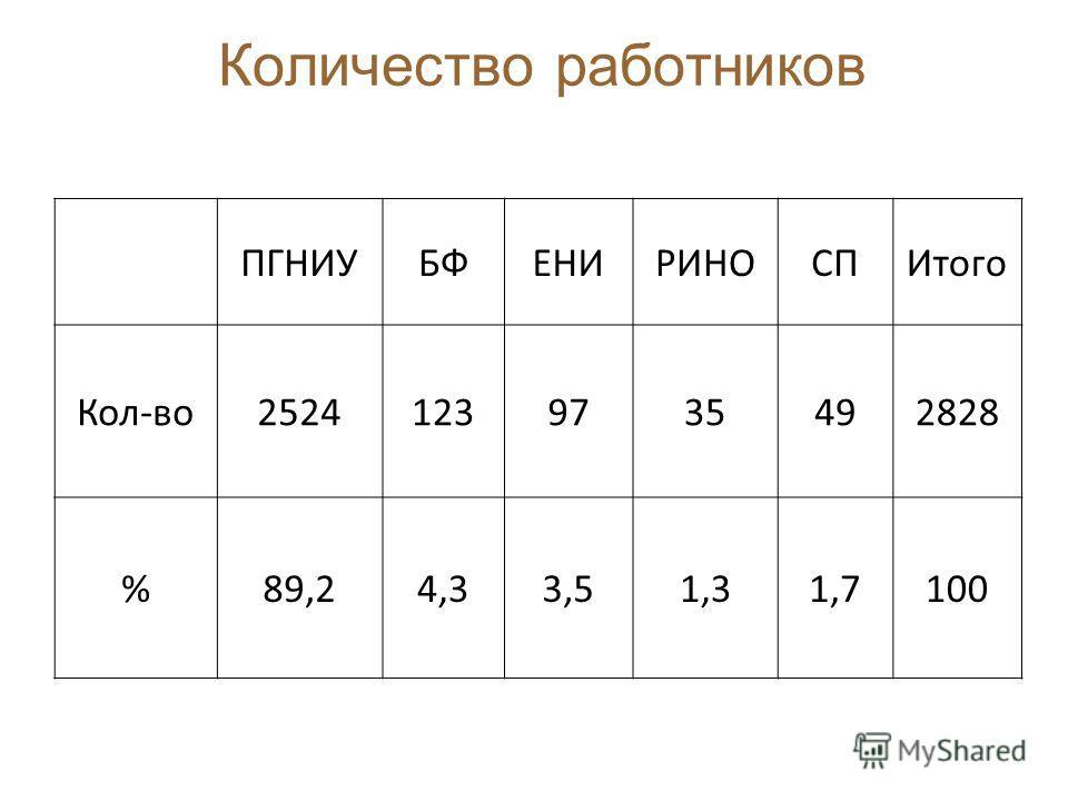 Количество работников ПГНИУБФЕНИРИНОСПИтого Кол-во25241239735492828 %89,24,33,51,31,7100