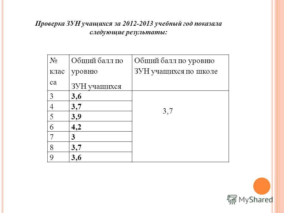 клас са Общий балл по уровню ЗУН учащихся Общий балл по уровню ЗУН учащихся по школе 3 3,6 3,7 4 53,9 64,2 73 83,7 93,6 Проверка ЗУН учащихся за 2012-2013 учебный год показала следующие результаты: