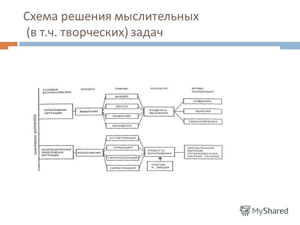 Схема решения мыслительных ( в т. ч. творческих ) задач