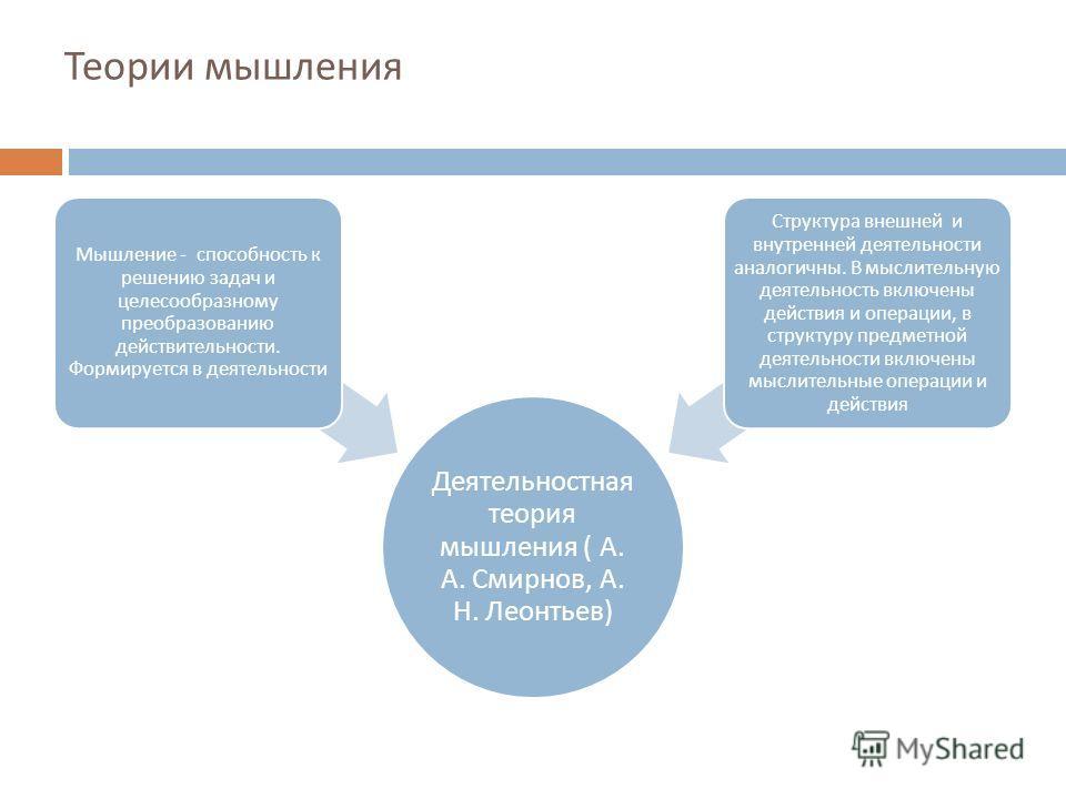 Теории мышления Деятельностная теория мышления ( А. А. Смирнов, А. Н. Леонтьев ) Мышление - способность к решению задач и целесообразному преобразованию действительности. Формируется в деятельности Структура внешней и внутренней деятельности аналогич