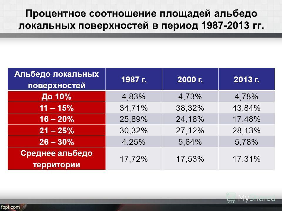 Процентное соотношение площадей альбедо локальных поверхностей в период 1987-2013 гг. Альбедо локальных поверхностей 1987 г.2000 г.2013 г. До 10%4,83%4,73%4,78% 11 – 15%34,71%38,32%43,84% 16 – 20%25,89%24,18%17,48% 21 – 25%30,32%27,12%28,13% 26 – 30%