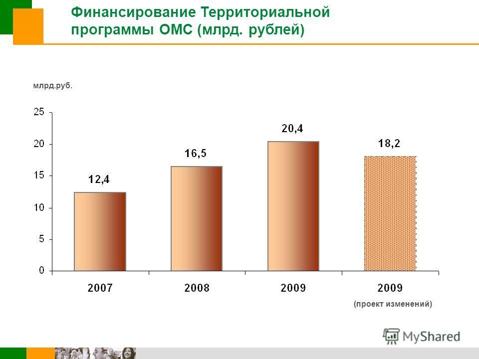 Финансирование Территориальной программы ОМС (млрд. рублей) млрд.руб. (проект изменений)
