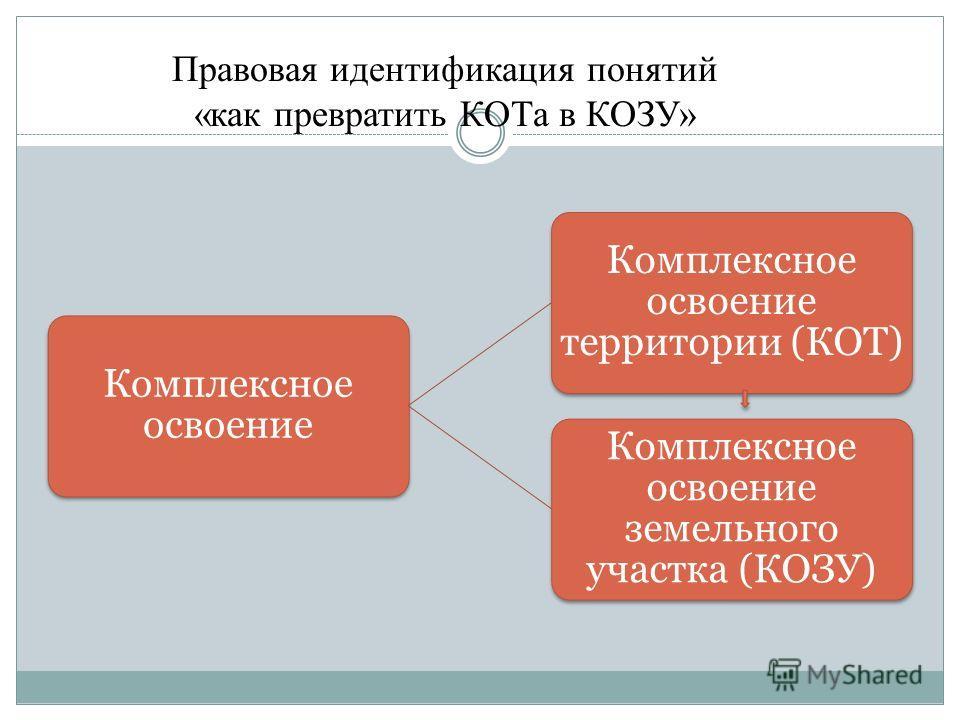 Комплексное освоение Комплексное освоение территории (КОТ) Комплексное освоение земельного участка (КОЗУ) Правовая идентификация понятий «как превратить КОТа в КОЗУ»