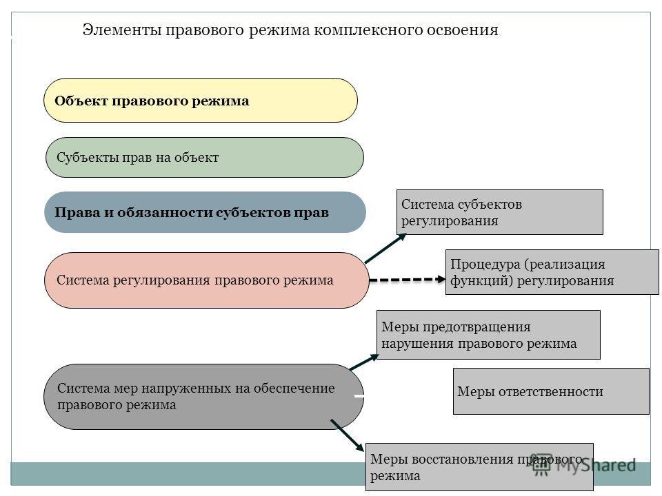 Объект правового режима Субъекты прав на объект Права и обязанности субъектов прав Система регулирования правового режима Система мер напруженных на обеспечение правового режима Система субъектов регулирования Процедура (реализация функций) регулиров