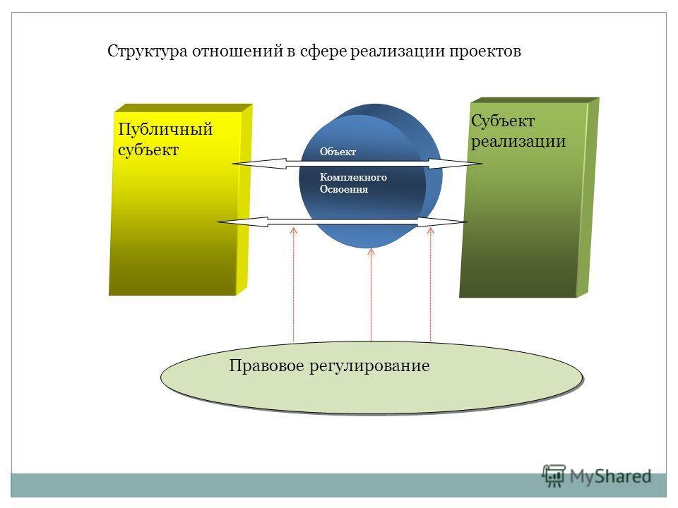 Структура отношений в сфере реализации проектов Публичный субъект Объект Комплекного Освоения Субъект реализации Правовое регулирование