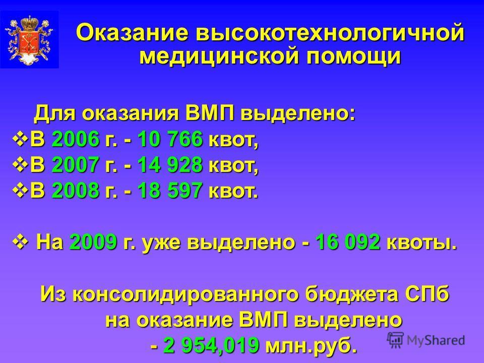 Оказание высокотехнологичной медицинской помощи Для оказания ВМП выделено: Для оказания ВМП выделено: В 2006 г. - 10 766 квот, В 2006 г. - 10 766 квот, В 2007 г. - 14 928 квот, В 2007 г. - 14 928 квот, В 2008 г. - 18 597 квот. В 2008 г. - 18 597 квот
