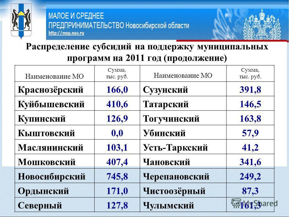 Распределение субсидий на поддержку муниципальных программ на 2011 год (продолжение) Наименование МО Сумма, тыс. руб. Наименование МО Сумма, тыс. руб. Краснозёрский166,0 Сузунский 391,8 Куйбышевский410,6 Татарский 146,5 Купинский126,9 Тогучинский 163