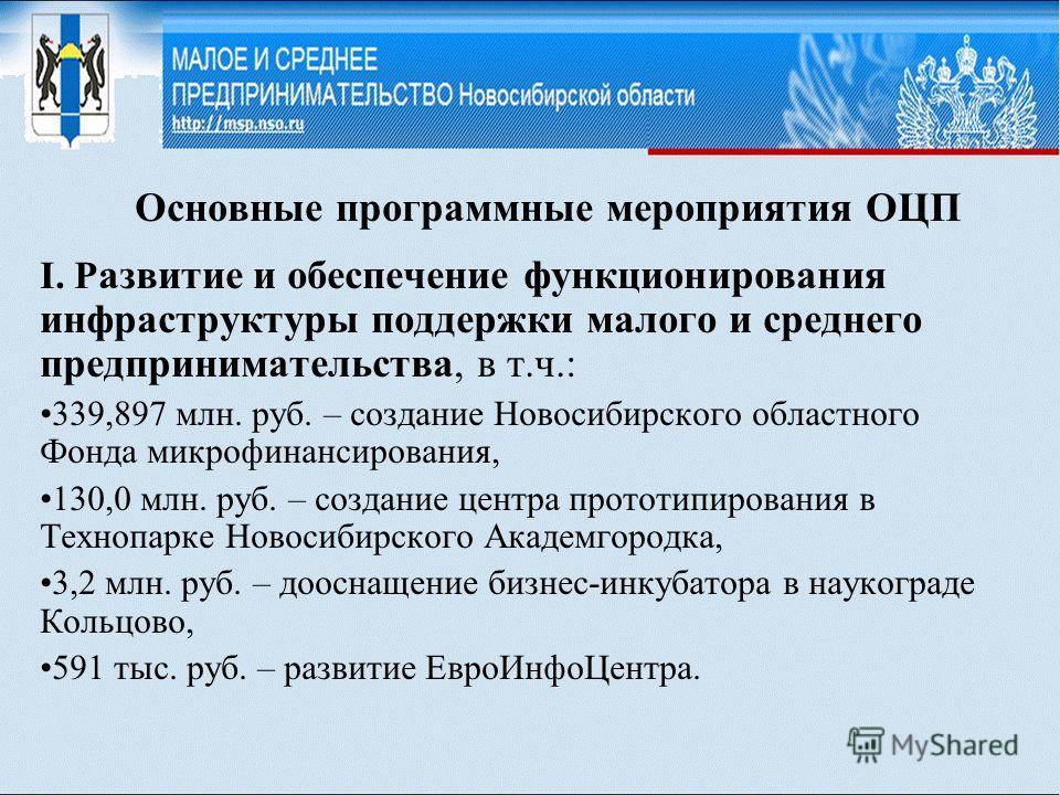 Основные программные мероприятия ОЦП I. Р азвитие и обеспечение функционирования инфраструктуры поддержки малого и среднего предпринимательства, в т.ч.: 339,897 млн. руб. – создание Новосибирского областного Фонда микрофинансирования, 130,0 млн. руб.