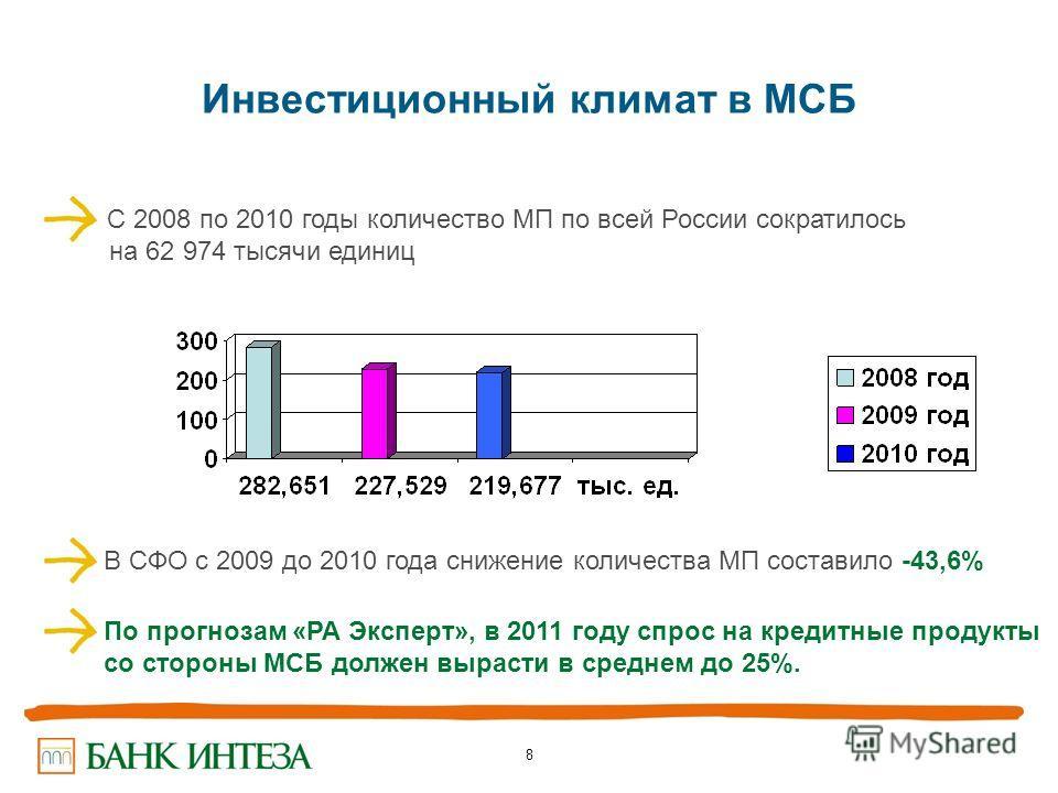 8 Инвестиционный климат в МСБ С 2008 по 2010 годы количество МП по всей России сократилось на 62 974 тысячи единиц В СФО с 2009 до 2010 года снижение количества МП составило -43,6% По прогнозам «РА Эксперт», в 2011 году спрос на кредитные продукты со
