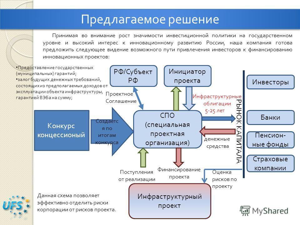 Предлагаемое решение Принимая во внимание рост значимости инвестиционной политики на государственном уровне и высокий интерес к инновационному развитию России, наша компания готова предложить следующее видение возможного пути привлечения инвесторов к