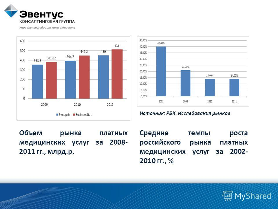 Объем рынка платных медицинских услуг за 2008- 2011 гг., млрд.р. Средние темпы роста российского рынка платных медицинских услуг за 2002- 2010 гг., % Источник: РБК. Исследования рынков
