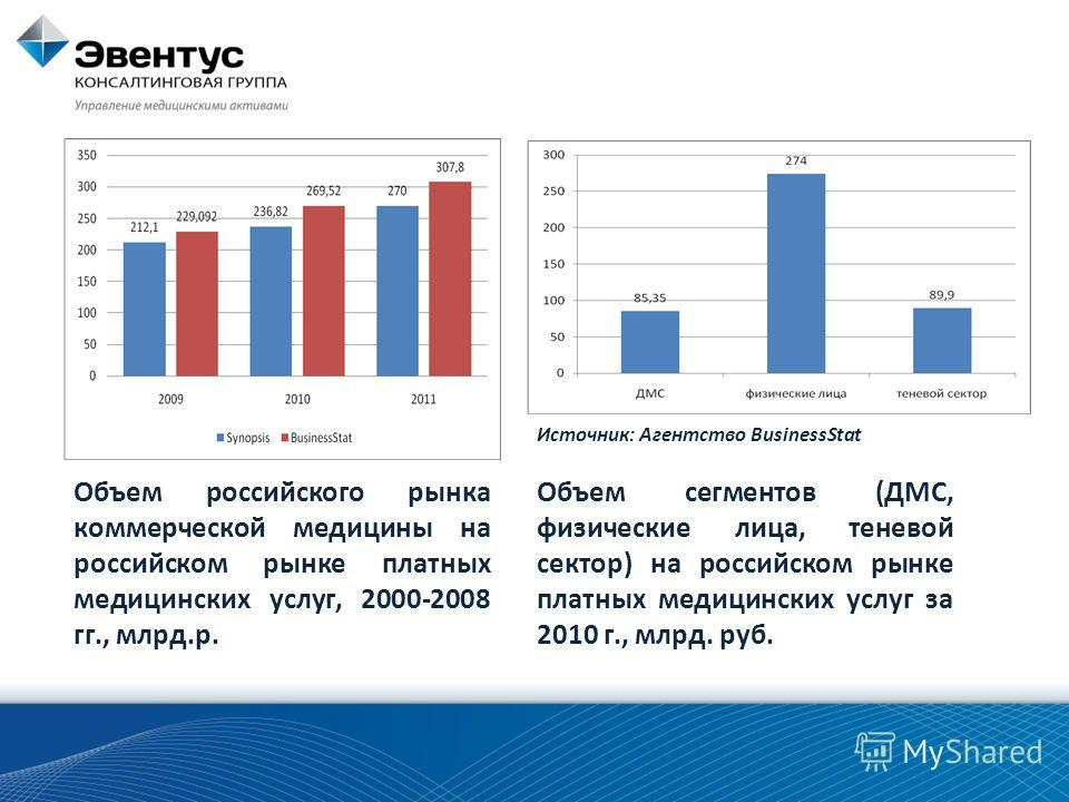 Объем российского рынка коммерческой медицины на российском рынке платных медицинских услуг, 2000-2008 гг., млрд.р. Объем сегментов (ДМС, физические лица, теневой сектор) на российском рынке платных медицинских услуг за 2010 г., млрд. руб. Источник: