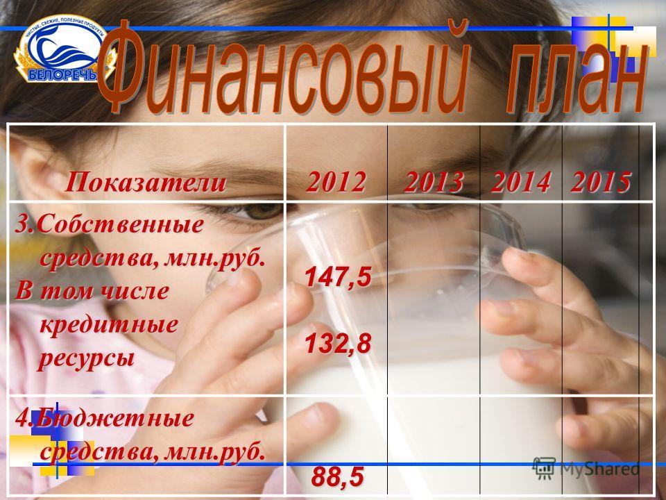 Показатели2012201320142015 3.Собственные средства, млн.руб. В том числе кредитные ресурсы 147,5132,8 4.Бюджетные средства, млн.руб. 88,5