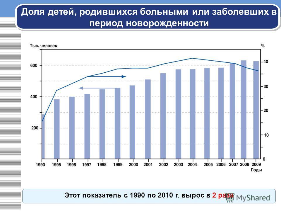 Доля детей, родившихся больными или заболевших в период новорожденности Этот показатель с 1990 по 2010 г. вырос в 2 раза