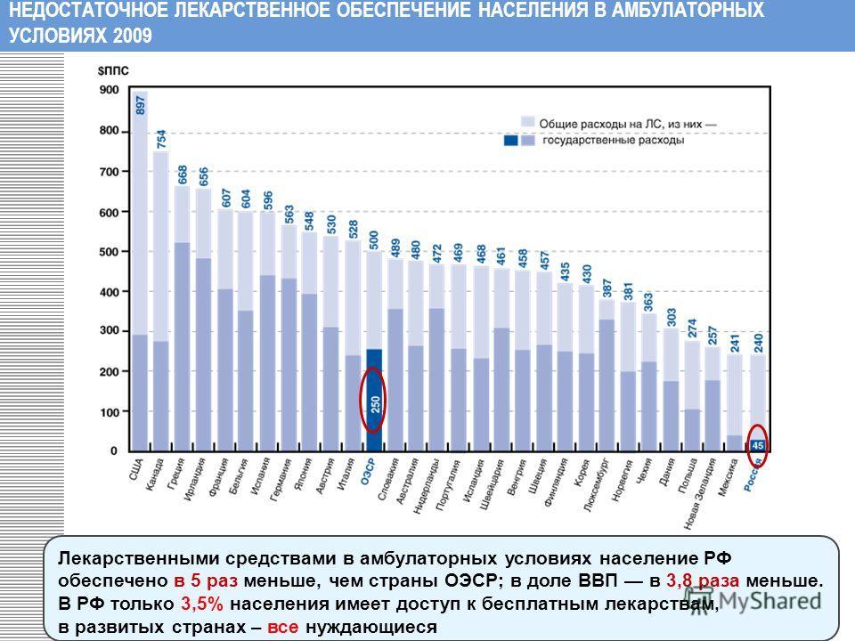 Лекарственными средствами в амбулаторных условиях население РФ обеспечено в 5 раз меньше, чем страны ОЭСР; в доле ВВП в 3,8 раза меньше. В РФ только 3,5% населения имеет доступ к бесплатным лекарствам, в развитых странах – все нуждающиеся НЕДОСТАТОЧН