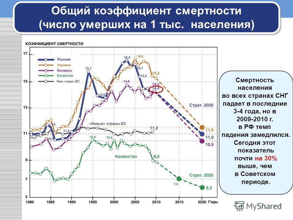 Смертность населения во всех странах СНГ падает в последние 3-4 года, но в 2009-2010 г. в РФ темп падения замедлился. Сегодня этот показатель почти на 30% выше, чем в Советском периоде. Общий коэффициент смертности (число умерших на 1 тыс. населения)