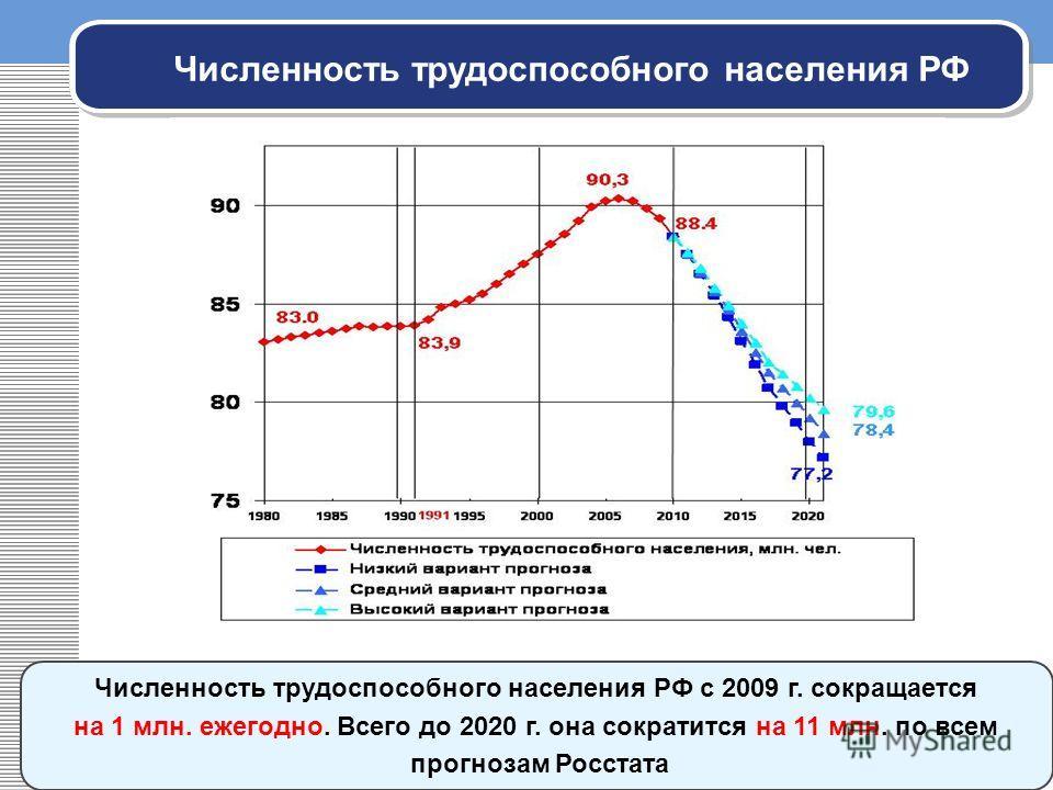 Численность трудоспособного населения РФ с 2009 г. сокращается на 1 млн. ежегодно. Всего до 2020 г. она сократится на 11 млн. по всем прогнозам Росстата Численность трудоспособного населения РФ