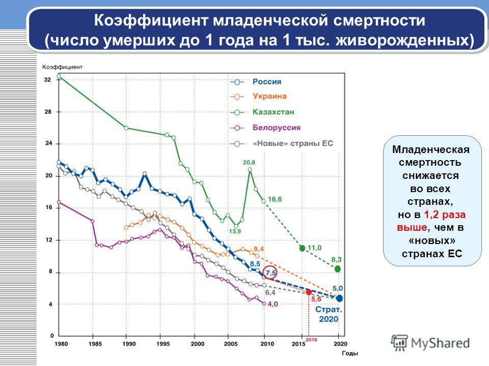 Коэффициент младенческой смертности (число умерших до 1 года на 1 тыс. живорожденных) Младенческая смертность снижается во всех странах, но в 1,2 раза выше, чем в «новых» странах ЕС