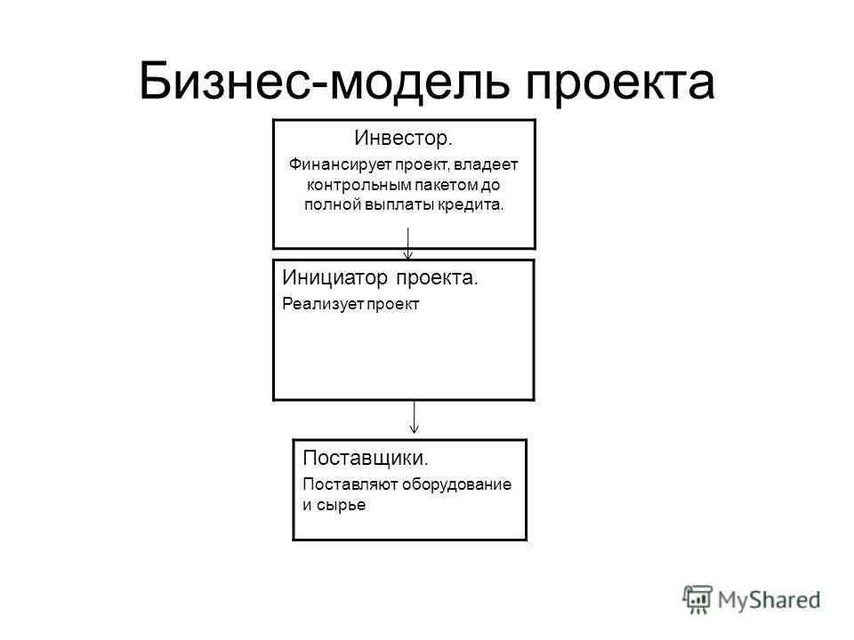 Бизнес-модель проекта Инвестор. Финансирует проект, владеет контрольным пакетом до полной выплаты кредита. Инициатор проекта. Реализует проект Поставщики. Поставляют оборудование и сырье
