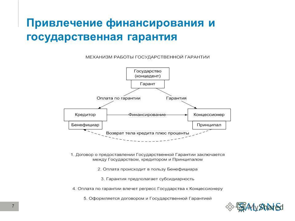 7 Привлечение финансирования и государственная гарантия