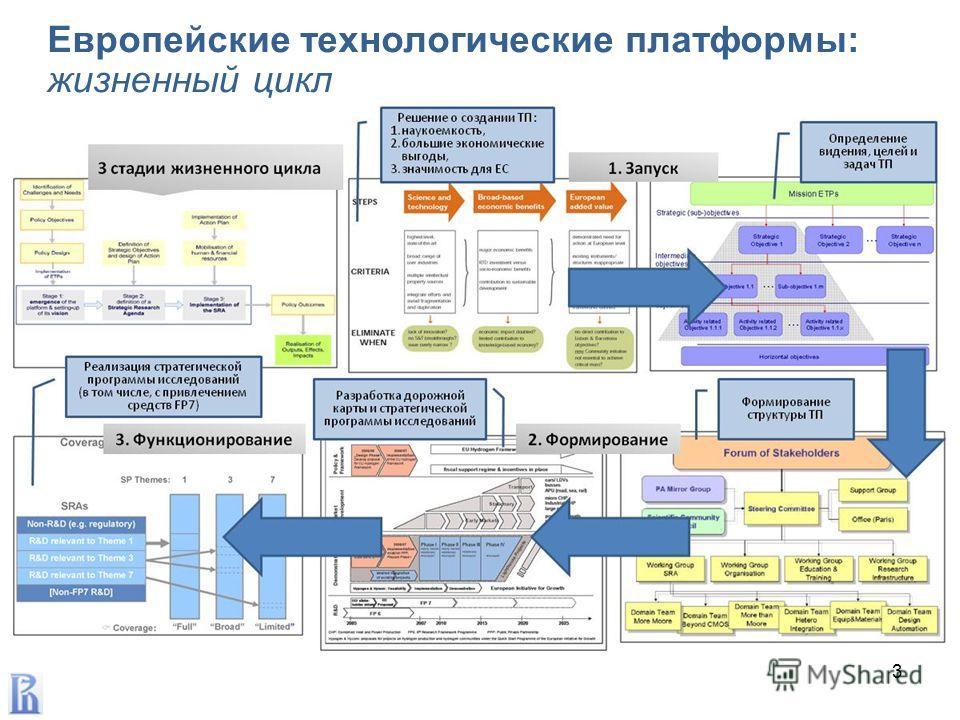 Европейские технологические платформы: жизненный цикл 3